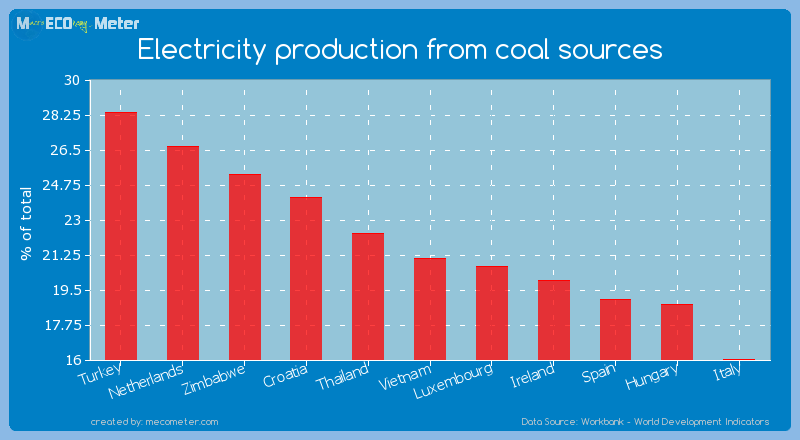 Electricity production from coal sources of Vietnam