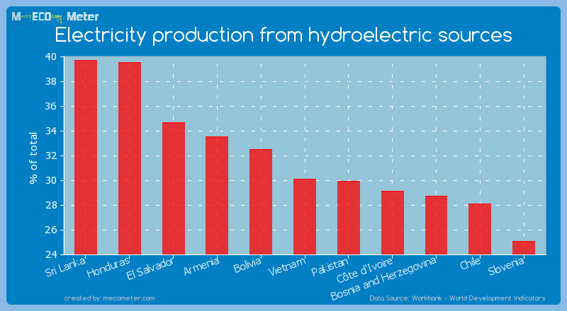 Electricity production from hydroelectric sources of Vietnam
