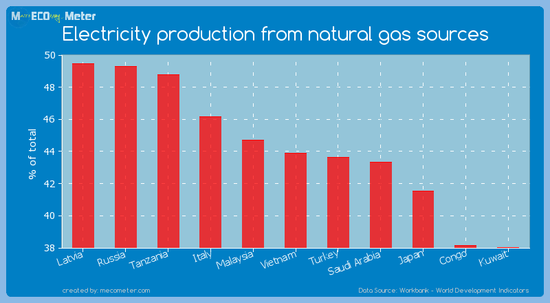 Electricity production from natural gas sources of Vietnam