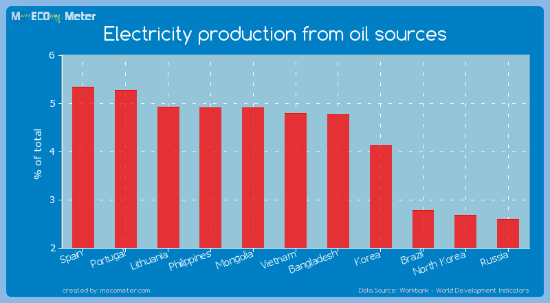 Electricity production from oil sources of Vietnam