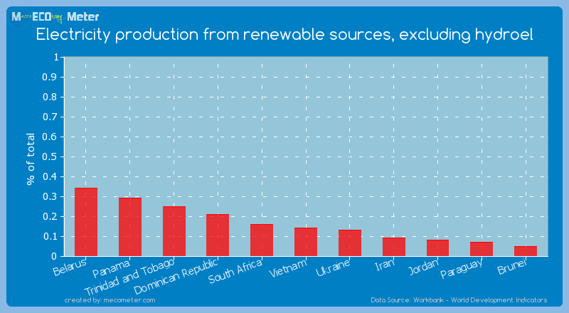 Electricity production from renewable sources, excluding hydroel of Vietnam