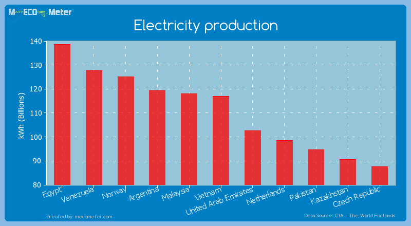 Electricity production of Vietnam