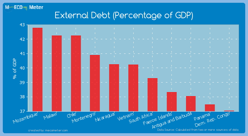 External Debt (Percentage of GDP) of Vietnam