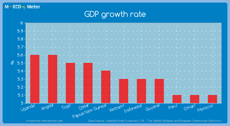GDP growth rate of Vietnam