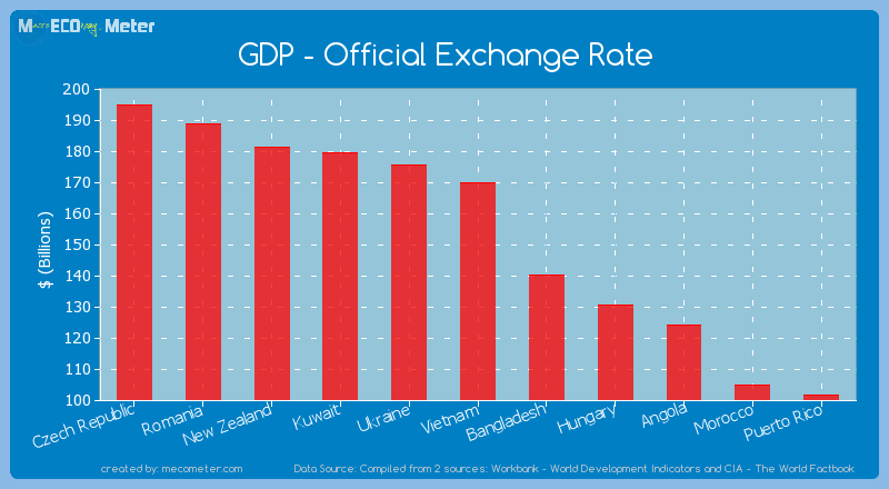 GDP - Official Exchange Rate of Vietnam