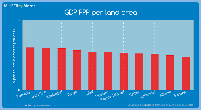 GDP PPP per land area of Vietnam