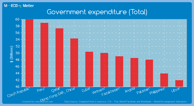 Government expenditure (Total) of Vietnam