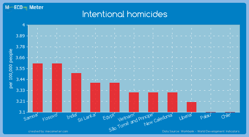 Intentional homicides of Vietnam