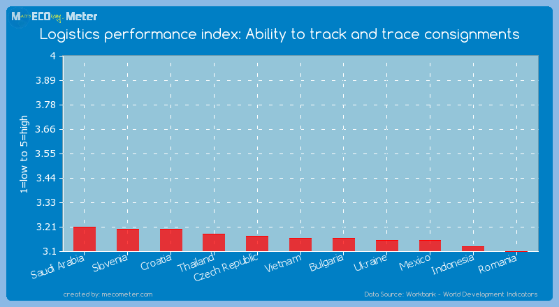 Logistics performance index: Ability to track and trace consignments of Vietnam