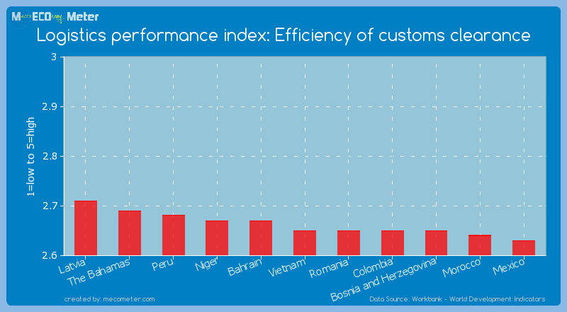 Logistics performance index: Efficiency of customs clearance of Vietnam