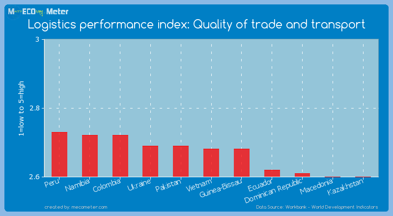 Logistics performance index: Quality of trade and transport of Vietnam