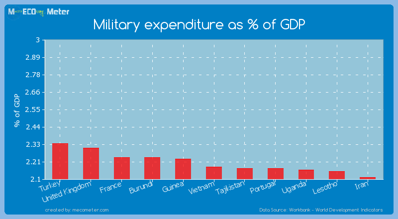 Military expenditure as % of GDP of Vietnam