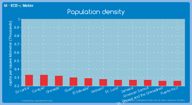 Population density of Vietnam