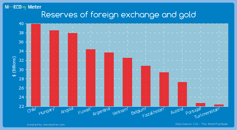 Reserves of foreign exchange and gold of Vietnam