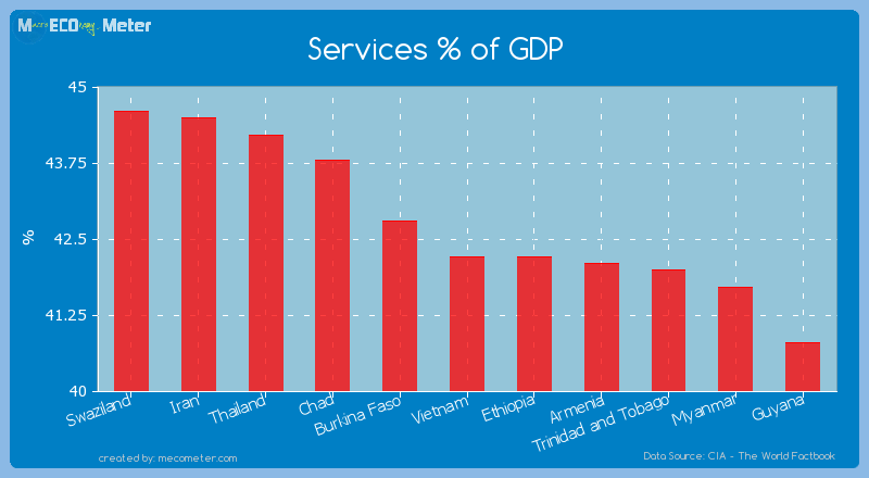 Services % of GDP of Vietnam