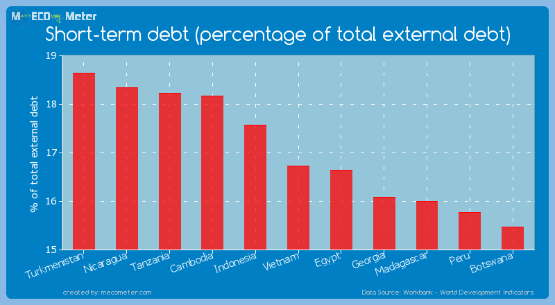 Short-term debt (percentage of total external debt) of Vietnam