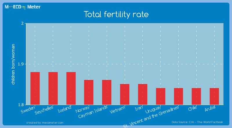 Total fertility rate of Vietnam