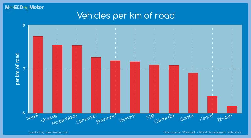 Vehicles per km of road of Vietnam