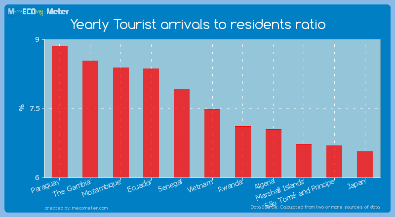 Yearly Tourist arrivals to residents ratio of Vietnam
