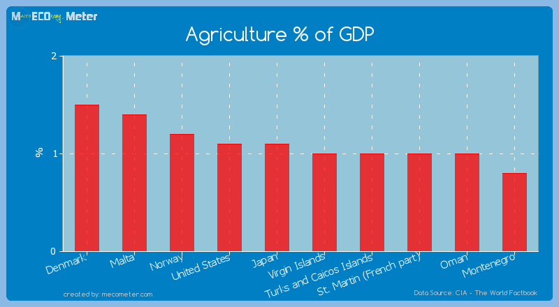 Agriculture % of GDP of Virgin Islands