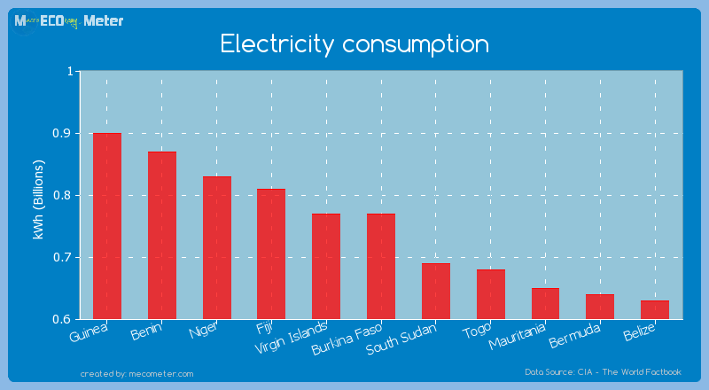 Electricity consumption of Virgin Islands