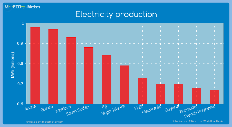 Electricity production of Virgin Islands