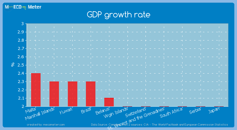 GDP growth rate of Virgin Islands