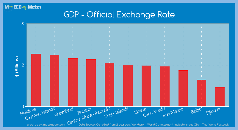 GDP - Official Exchange Rate of Virgin Islands