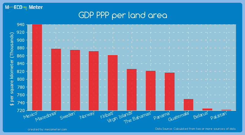 GDP PPP per land area of Virgin Islands