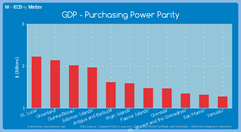 GDP - Purchasing Power Parity of Virgin Islands