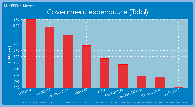 Government expenditure (Total) of Virgin Islands