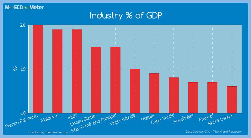Industry % of GDP of Virgin Islands