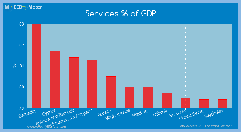 Services % of GDP of Virgin Islands