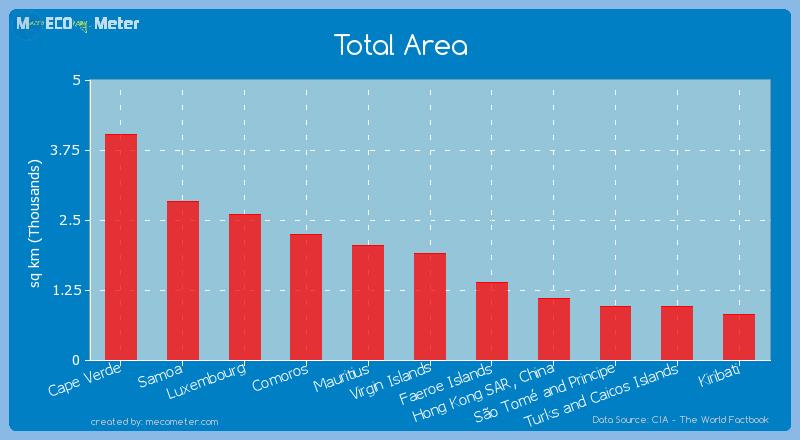 Total Area of Virgin Islands