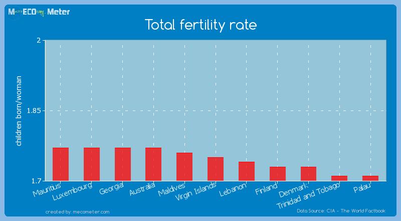 Total fertility rate of Virgin Islands