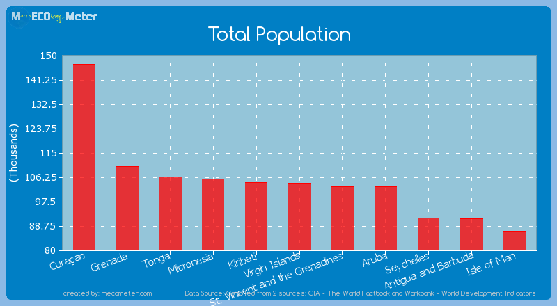 Total Population of Virgin Islands
