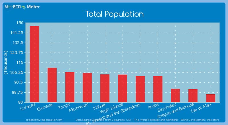 Total Population of Virgin Islands