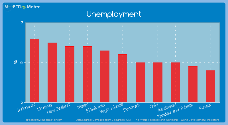 Unemployment of Virgin Islands