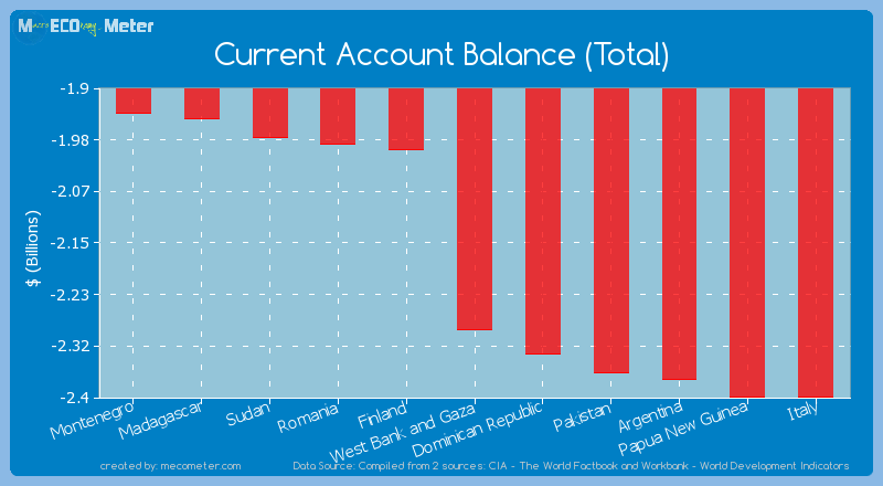 Current Account Balance (Total) of West Bank and Gaza