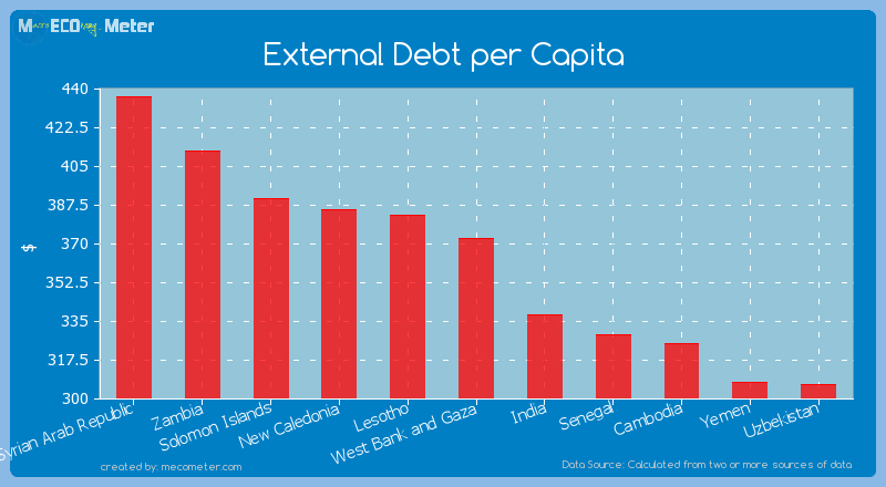 External Debt per Capita of West Bank and Gaza