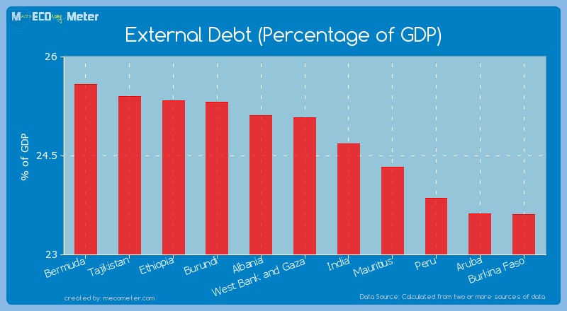 External Debt (Percentage of GDP) of West Bank and Gaza