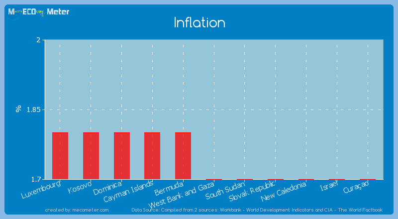 Inflation of West Bank and Gaza