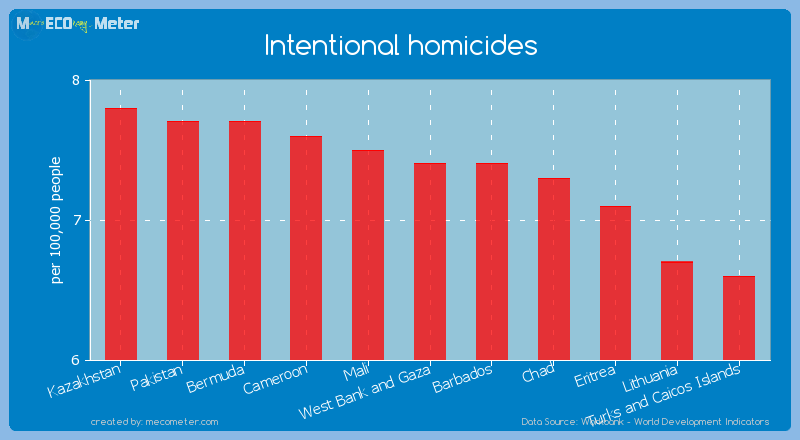 Intentional homicides of West Bank and Gaza
