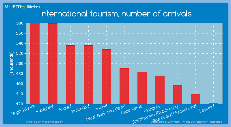 International tourism, number of arrivals of West Bank and Gaza