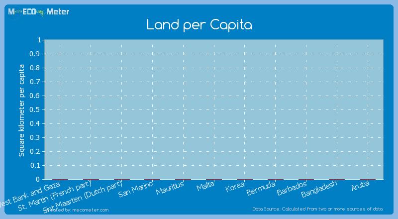 Land per Capita of West Bank and Gaza