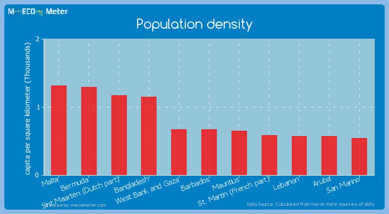 Population density of West Bank and Gaza