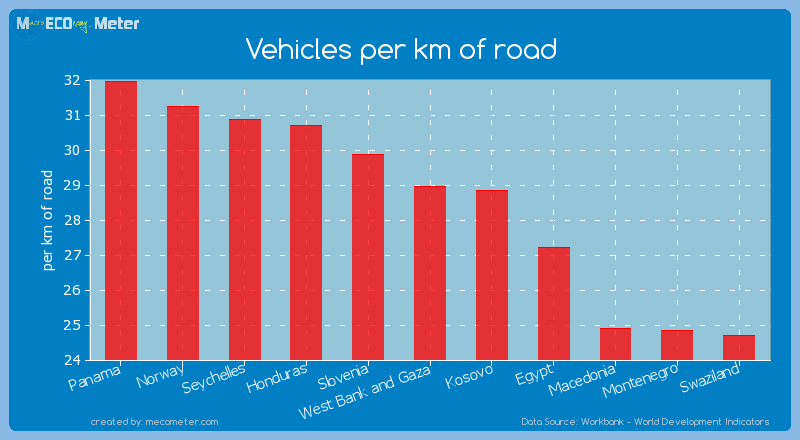Vehicles per km of road of West Bank and Gaza