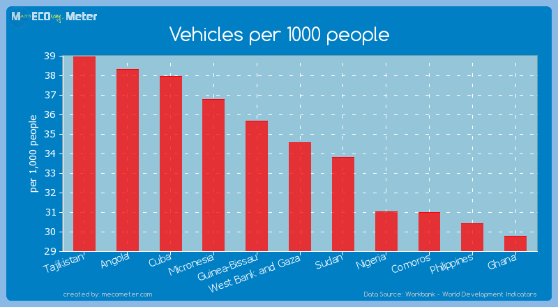 Vehicles per 1000 people of West Bank and Gaza