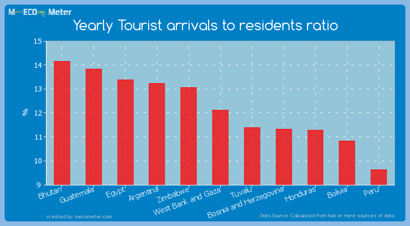 Yearly Tourist arrivals to residents ratio of West Bank and Gaza