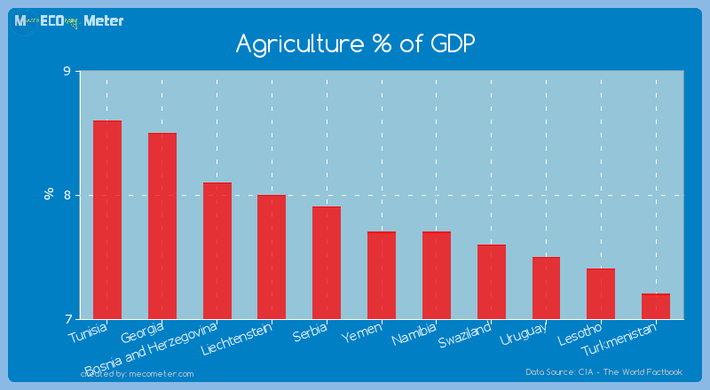 Agriculture % of GDP of Yemen